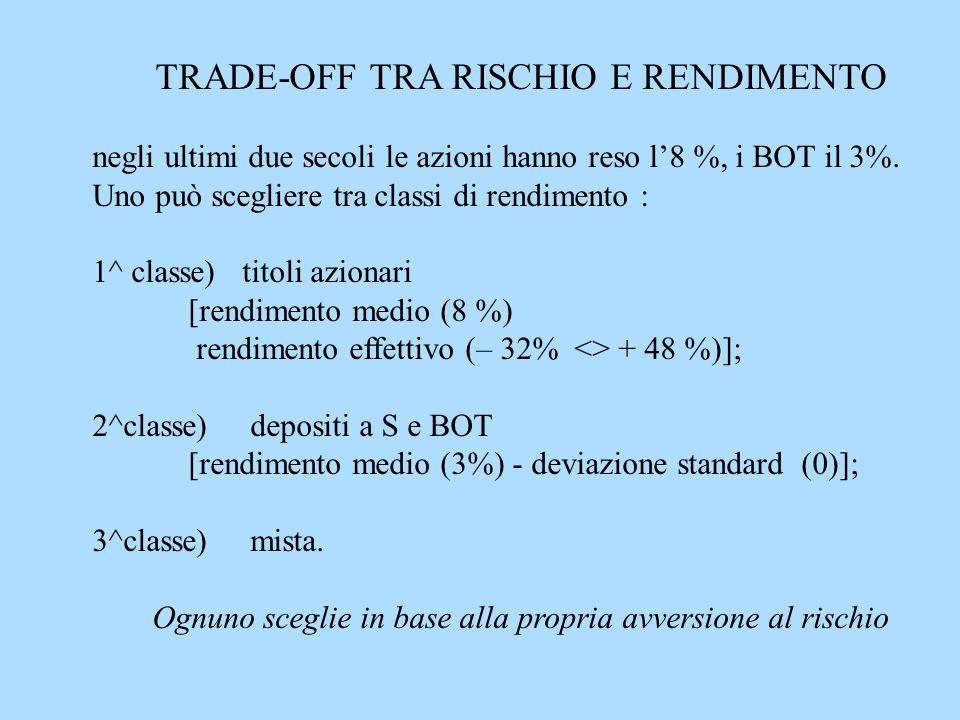 TRADE-OFF TRA RISCHIO E RENDIMENTO negli ultimi due secoli le azioni hanno reso l8 %, i BOT il 3%.