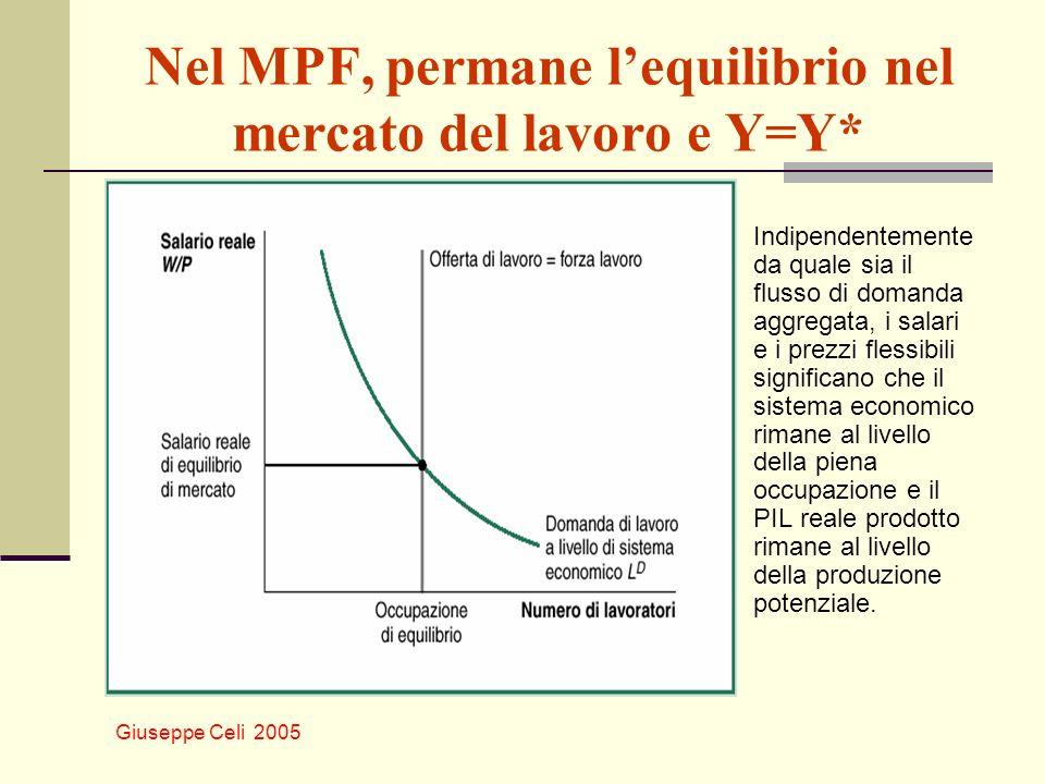 Giuseppe Celi 2005 Nel MPF, permane lequilibrio nel mercato del lavoro e Y=Y* Indipendentemente da quale sia il flusso di domanda aggregata, i salari