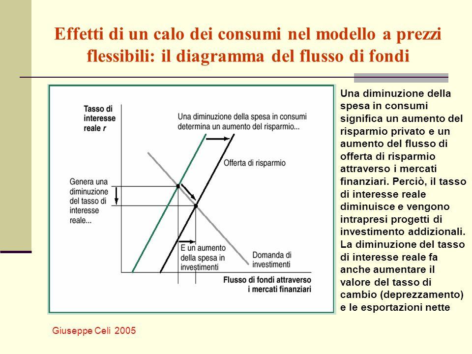 Giuseppe Celi 2005 Effetti di un calo dei consumi nel modello a prezzi flessibili: il diagramma del flusso di fondi Una diminuzione della spesa in con