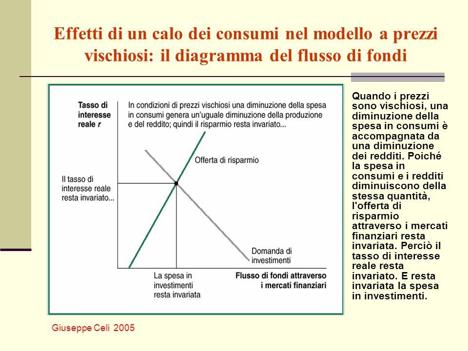 Giuseppe Celi 2005 Effetti di un calo dei consumi nel modello a prezzi vischiosi: il diagramma del flusso di fondi Quando i prezzi sono vischiosi, una