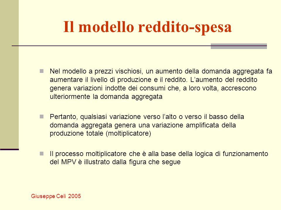 Giuseppe Celi 2005 Il modello reddito-spesa Nel modello a prezzi vischiosi, un aumento della domanda aggregata fa aumentare il livello di produzione e