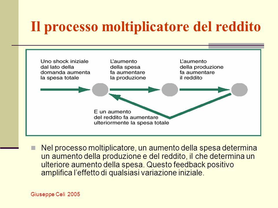 Giuseppe Celi 2005 Il processo moltiplicatore del reddito Nel processo moltiplicatore, un aumento della spesa determina un aumento della produzione e