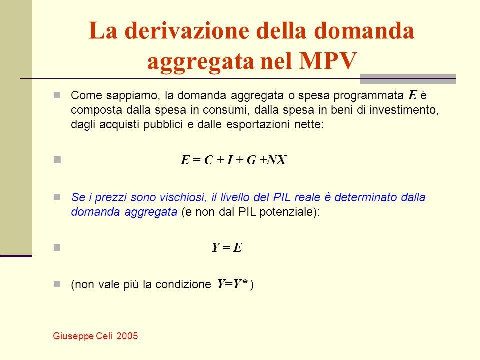 Giuseppe Celi 2005 La derivazione della domanda aggregata nel MPV Come sappiamo, la domanda aggregata o spesa programmata E è composta dalla spesa in