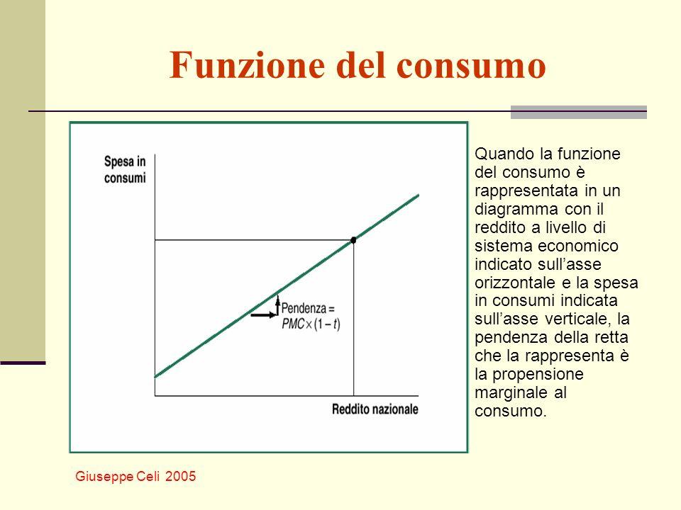 Giuseppe Celi 2005 Funzione del consumo Quando la funzione del consumo è rappresentata in un diagramma con il reddito a livello di sistema economico i