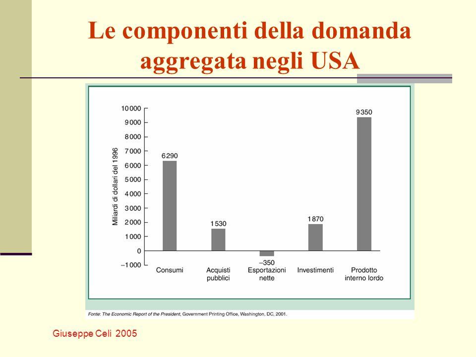Giuseppe Celi 2005 Le componenti della domanda aggregata negli USA