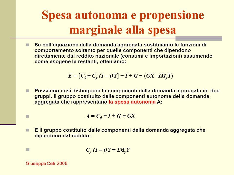 Giuseppe Celi 2005 Spesa autonoma e propensione marginale alla spesa Se nellequazione della domanda aggregata sostituiamo le funzioni di comportamento