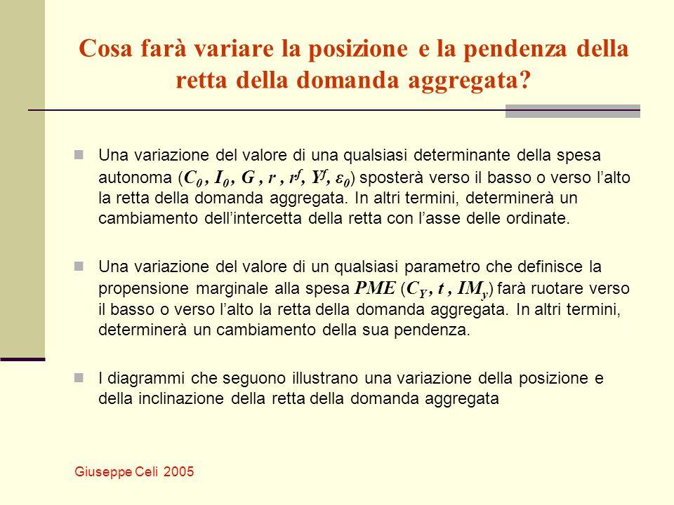 Giuseppe Celi 2005 Cosa farà variare la posizione e la pendenza della retta della domanda aggregata? Una variazione del valore di una qualsiasi determ