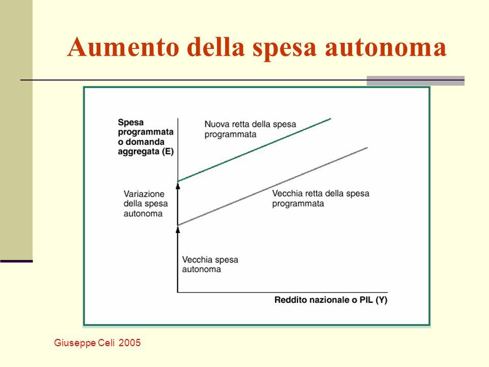 Giuseppe Celi 2005 Aumento della spesa autonoma
