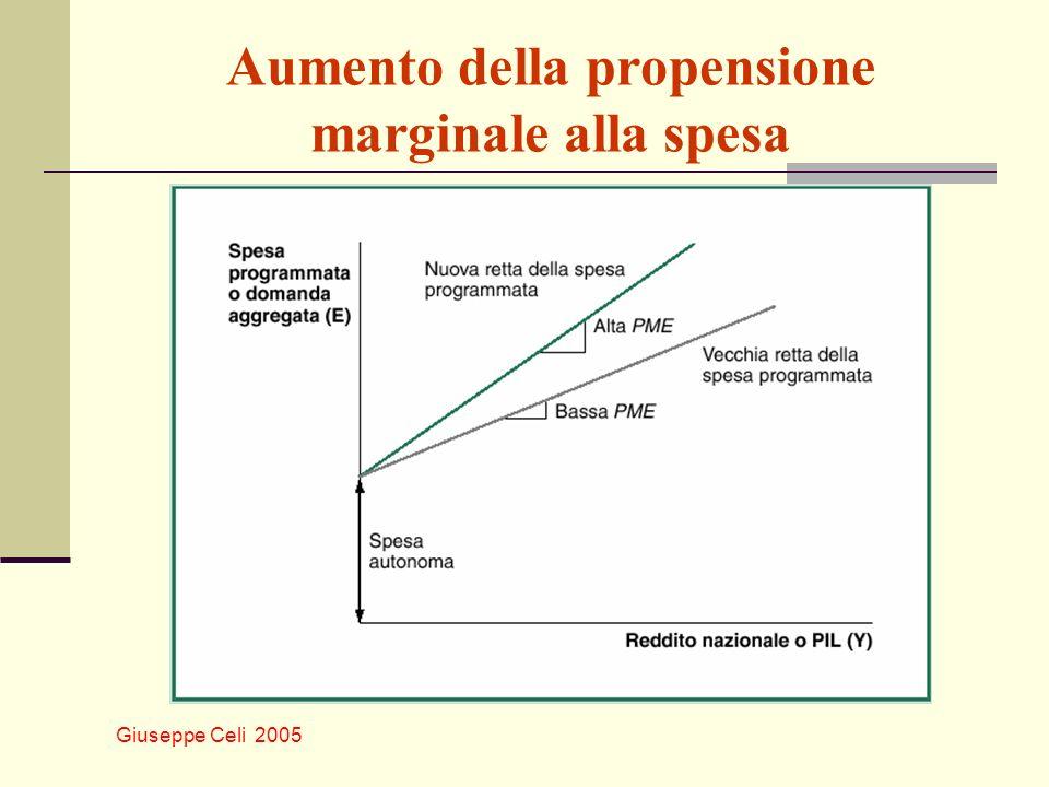 Giuseppe Celi 2005 Aumento della propensione marginale alla spesa