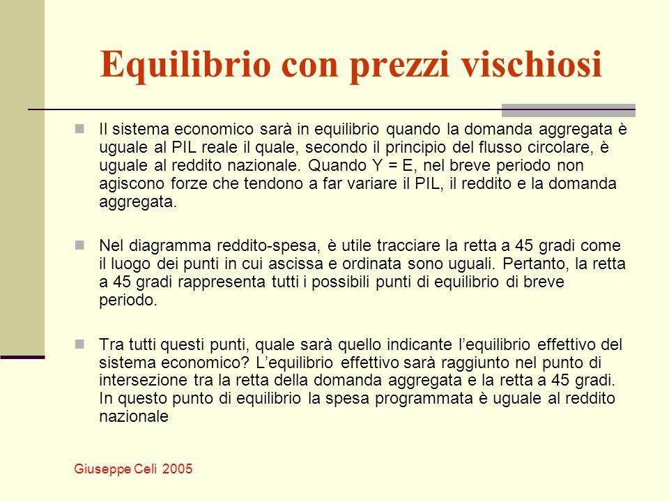Giuseppe Celi 2005 Equilibrio con prezzi vischiosi Il sistema economico sarà in equilibrio quando la domanda aggregata è uguale al PIL reale il quale,