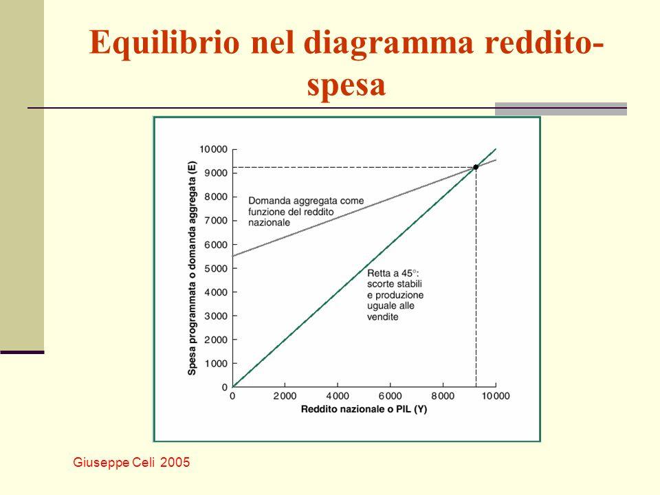 Giuseppe Celi 2005 Equilibrio nel diagramma reddito- spesa