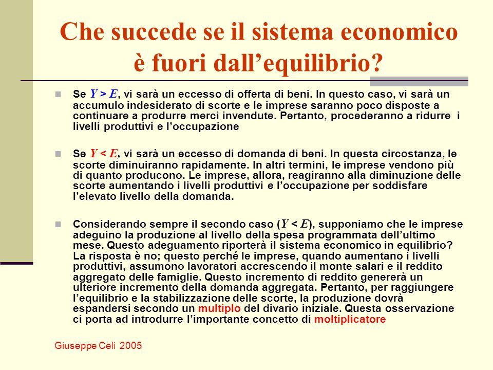 Giuseppe Celi 2005 Che succede se il sistema economico è fuori dallequilibrio? Se Y > E, vi sarà un eccesso di offerta di beni. In questo caso, vi sar