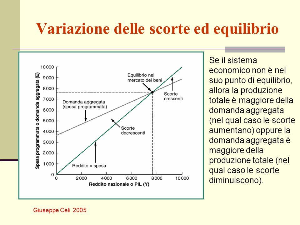 Giuseppe Celi 2005 Variazione delle scorte ed equilibrio Se il sistema economico non è nel suo punto di equilibrio, allora la produzione totale è magg