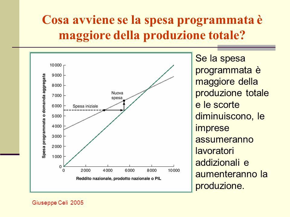 Giuseppe Celi 2005 Cosa avviene se la spesa programmata è maggiore della produzione totale? Se la spesa programmata è maggiore della produzione totale