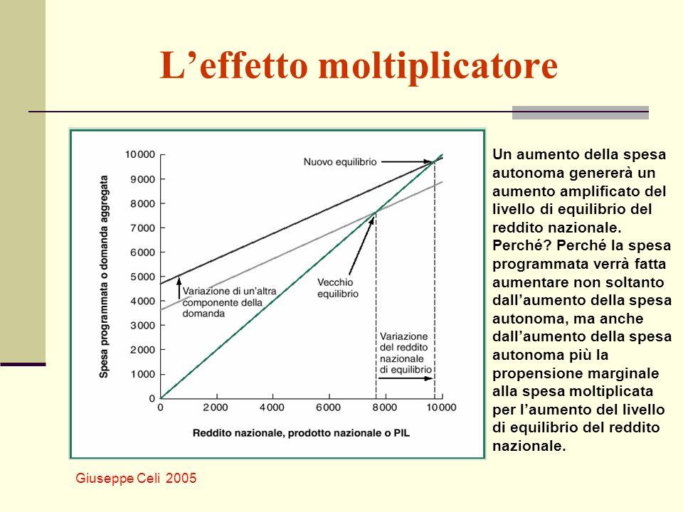 Giuseppe Celi 2005 Leffetto moltiplicatore Un aumento della spesa autonoma genererà un aumento amplificato del livello di equilibrio del reddito nazio