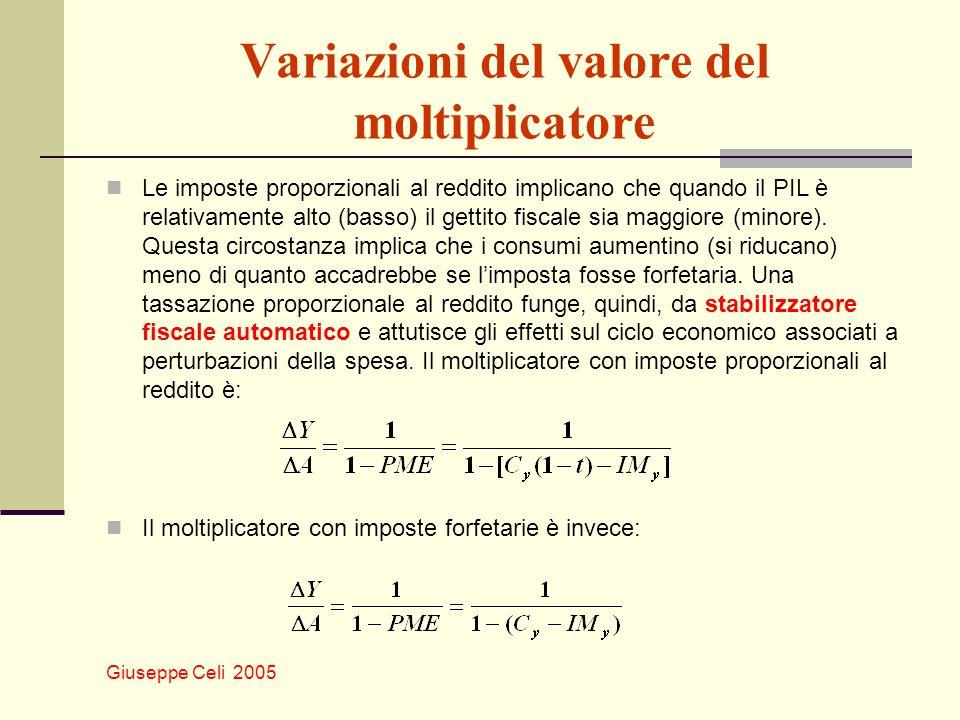 Giuseppe Celi 2005 Variazioni del valore del moltiplicatore Le imposte proporzionali al reddito implicano che quando il PIL è relativamente alto (bass