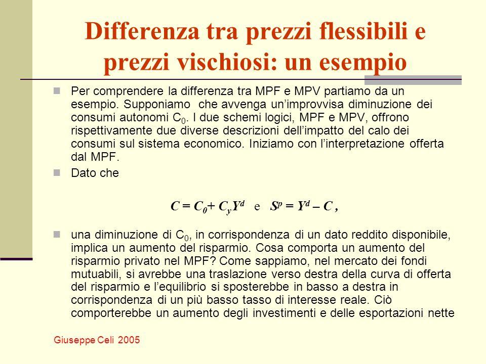 Giuseppe Celi 2005 Differenza tra prezzi flessibili e prezzi vischiosi: un esempio Per comprendere la differenza tra MPF e MPV partiamo da un esempio.