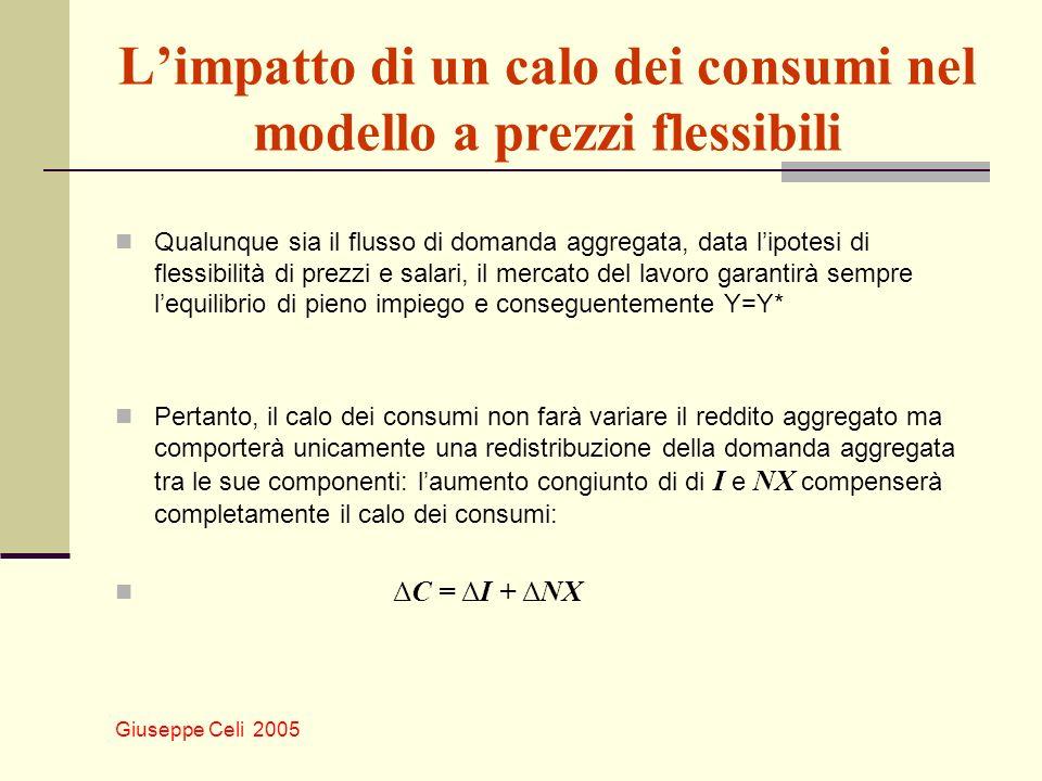 Giuseppe Celi 2005 Limpatto di un calo dei consumi nel modello a prezzi flessibili Qualunque sia il flusso di domanda aggregata, data lipotesi di fles