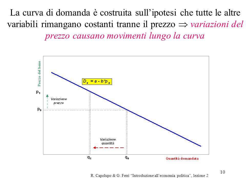 10 La curva di domanda è costruita sullipotesi che tutte le altre variabili rimangano costanti tranne il prezzo variazioni del prezzo causano moviment