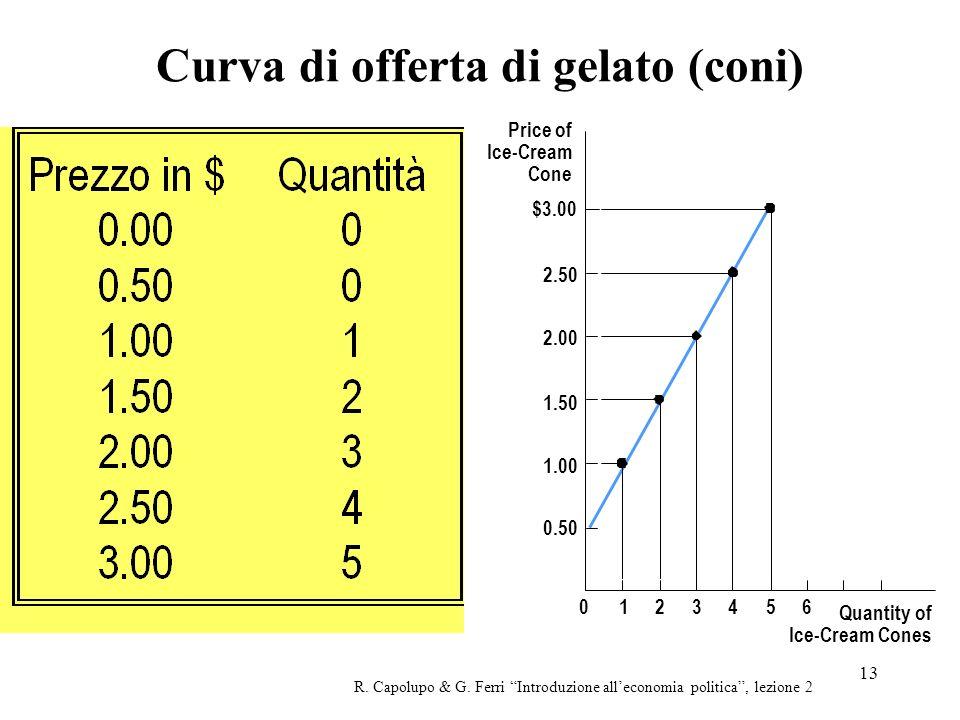 13 Curva di offerta di gelato (coni) R. Capolupo & G. Ferri Introduzione alleconomia politica, lezione 2 Price of Ice-Cream Cone 1.50 2.00 2.50 $3.00