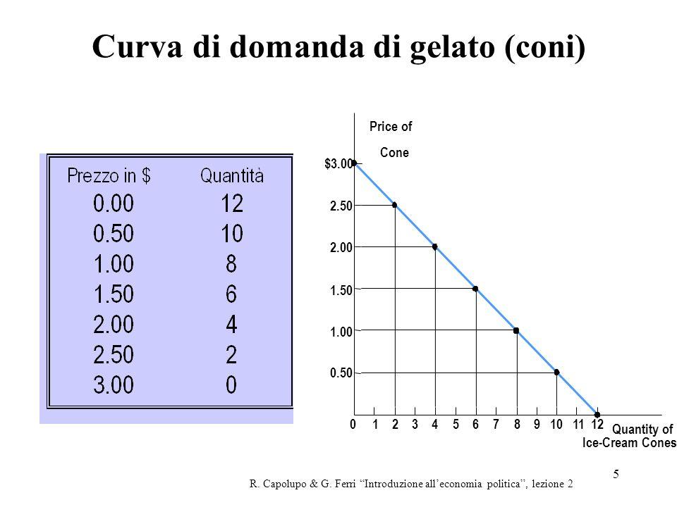 5 Curva di domanda di gelato (coni) R. Capolupo & G. Ferri Introduzione alleconomia politica, lezione 2 Price of Cone 1.50 2.00 2.50 $3.00 1.00 0.50 0