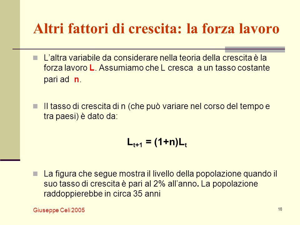 Giuseppe Celi 2005 18 Altri fattori di crescita: la forza lavoro Laltra variabile da considerare nella teoria della crescita è la forza lavoro L. Assu