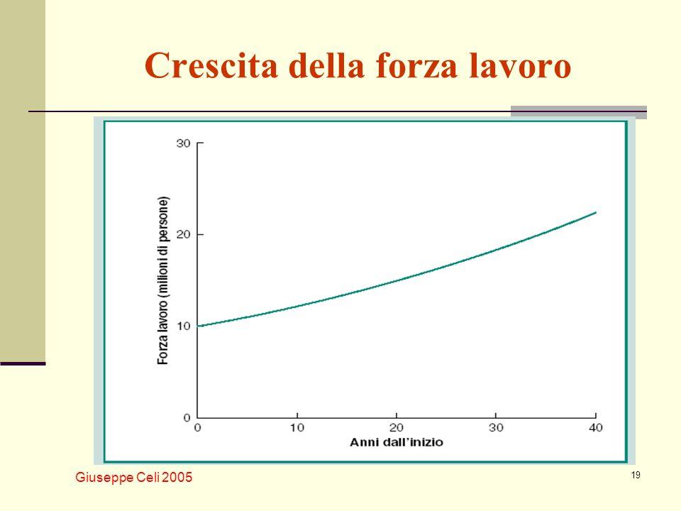 Giuseppe Celi 2005 19 Crescita della forza lavoro