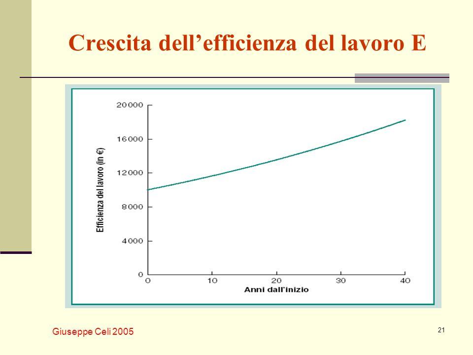 Giuseppe Celi 2005 21 Crescita dellefficienza del lavoro E