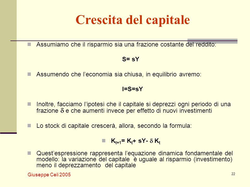 Giuseppe Celi 2005 22 Crescita del capitale Assumiamo che il risparmio sia una frazione costante del reddito: S= sY Assumendo che leconomia sia chiusa