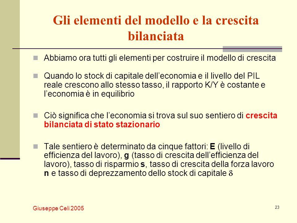 Giuseppe Celi 2005 23 Gli elementi del modello e la crescita bilanciata Abbiamo ora tutti gli elementi per costruire il modello di crescita Quando lo