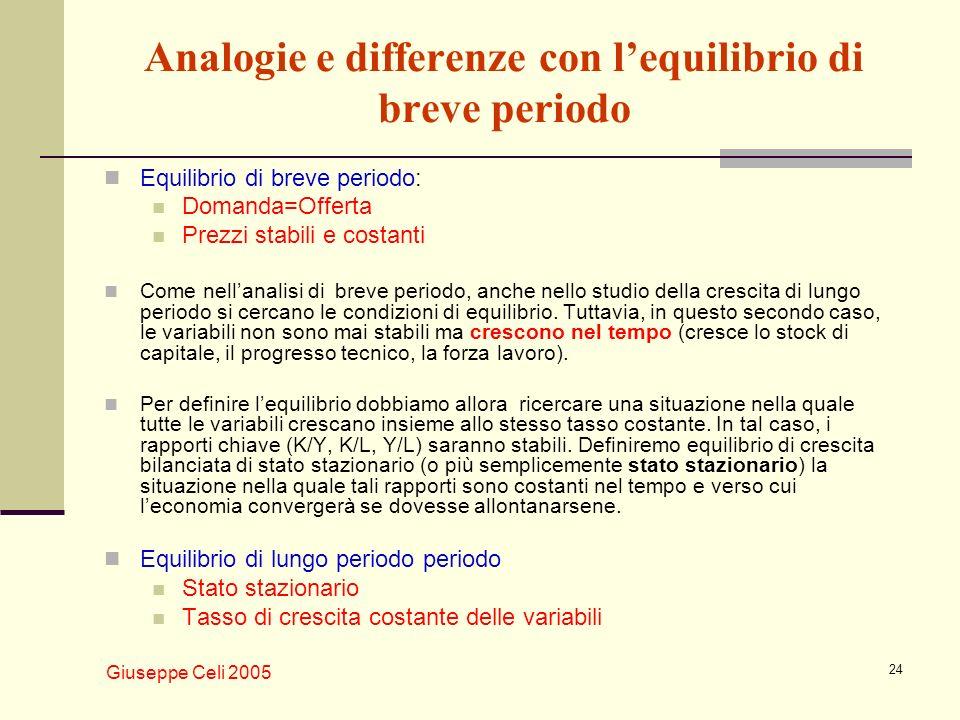 Giuseppe Celi 2005 24 Analogie e differenze con lequilibrio di breve periodo Equilibrio di breve periodo: Domanda=Offerta Prezzi stabili e costanti Co