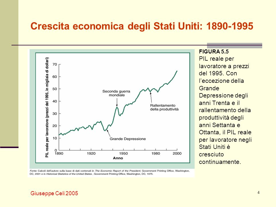 Giuseppe Celi 2005 4 Crescita economica degli Stati Uniti: 1890-1995 FIGURA 5.5 PIL reale per lavoratore a prezzi del 1995. Con leccezione della Grand