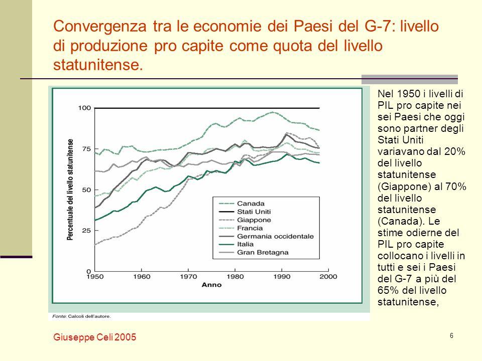 Giuseppe Celi 2005 6 Convergenza tra le economie dei Paesi del G-7: livello di produzione pro capite come quota del livello statunitense. Nel 1950 i l