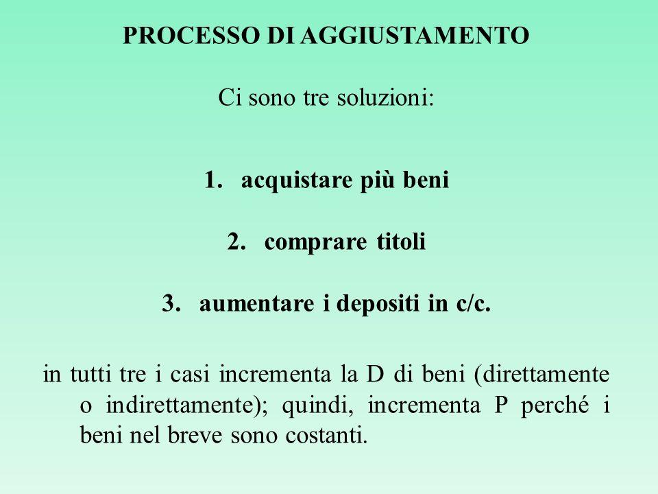 PROCESSO DI AGGIUSTAMENTO Ci sono tre soluzioni: 1.acquistare più beni 2.comprare titoli 3.aumentare i depositi in c/c. in tutti tre i casi incrementa