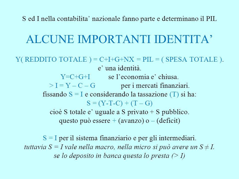 S ed I nella contabilita nazionale fanno parte e determinano il PIL ALCUNE IMPORTANTI IDENTITA Y( REDDITO TOTALE ) = C+I+G+NX = PIL = ( SPESA TOTALE ).