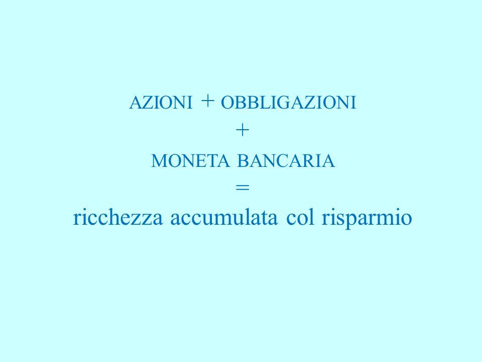 AZIONI + OBBLIGAZIONI + MONETA BANCARIA = ricchezza accumulata col risparmio
