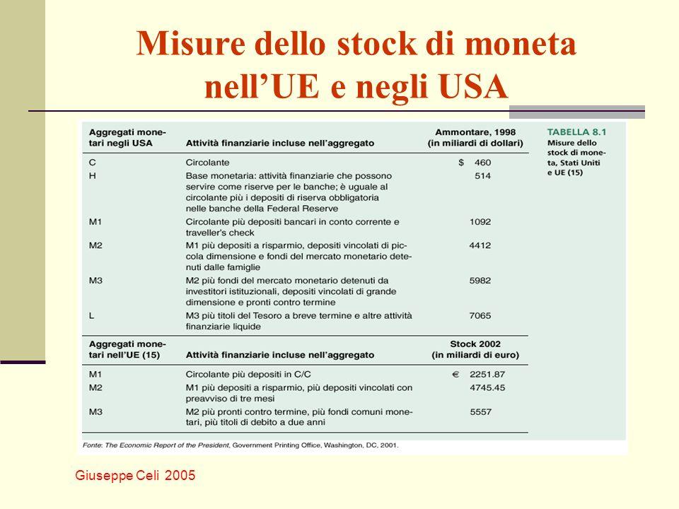 Giuseppe Celi 2005 Misure dello stock di moneta nellUE e negli USA