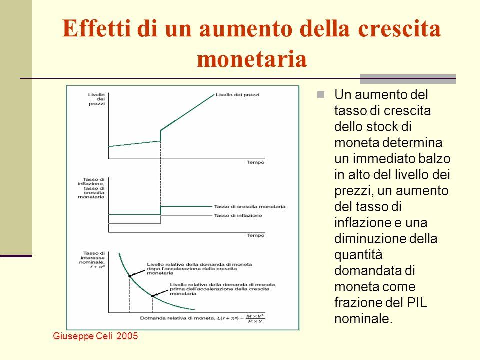 Giuseppe Celi 2005 Effetti di un aumento della crescita monetaria Un aumento del tasso di crescita dello stock di moneta determina un immediato balzo in alto del livello dei prezzi, un aumento del tasso di inflazione e una diminuzione della quantità domandata di moneta come frazione del PIL nominale.