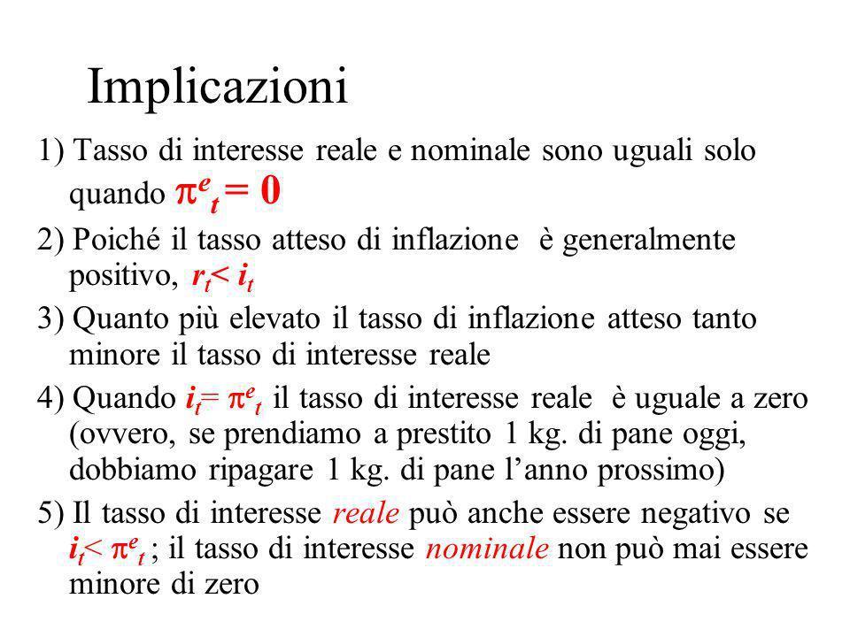 Implicazioni 1) Tasso di interesse reale e nominale sono uguali solo quando e t = 0 2) Poiché il tasso atteso di inflazione è generalmente positivo, r