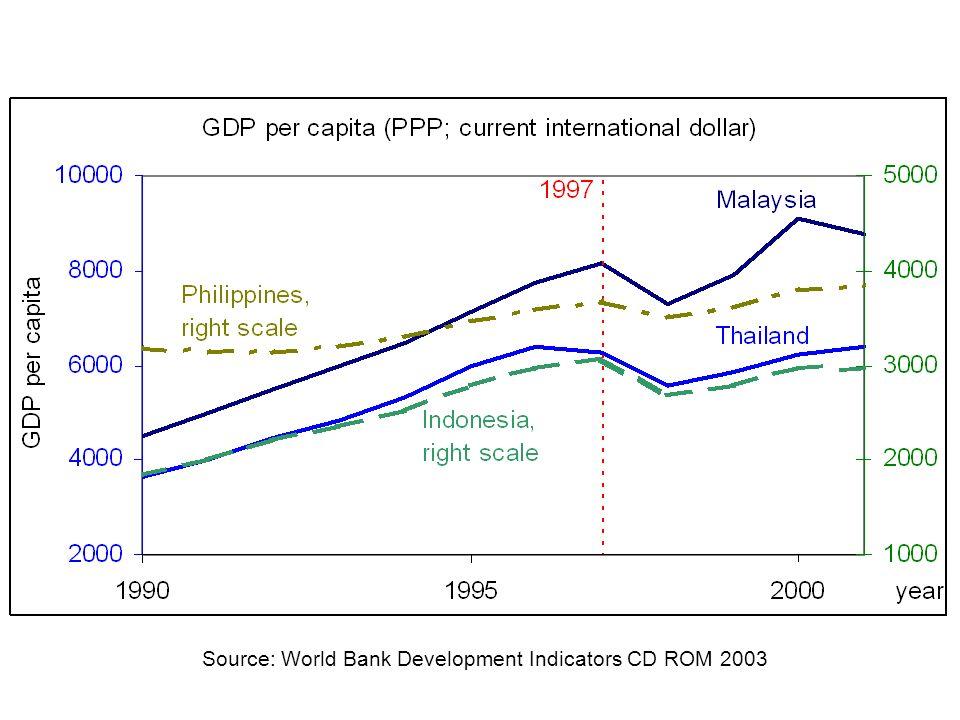 Source: World Bank Development Indicators CD ROM 2003