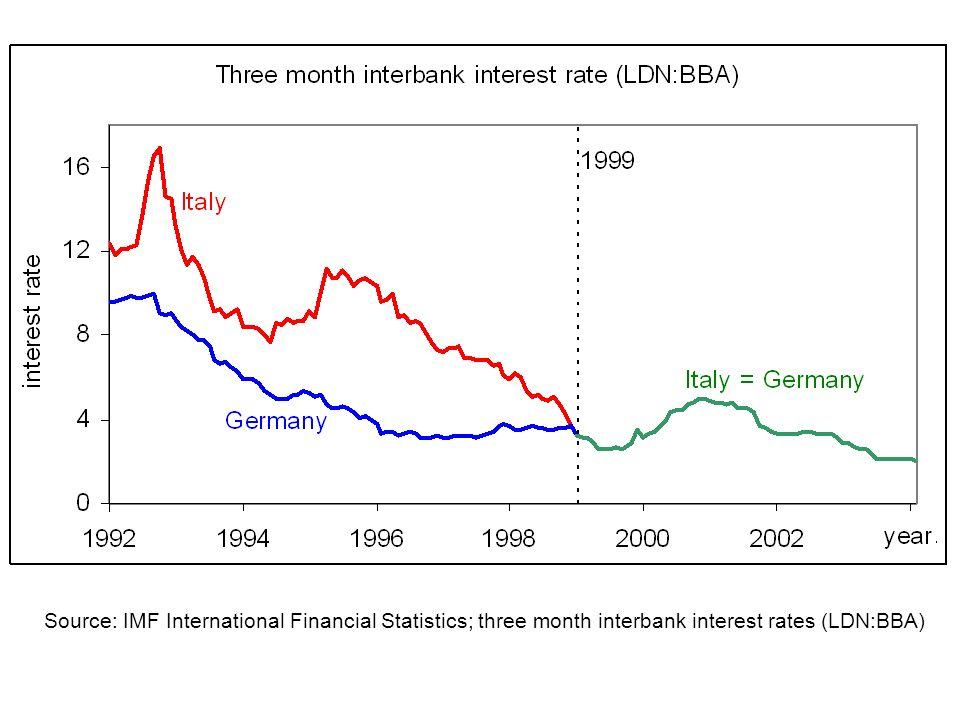 Source: IMF International Financial Statistics; three month interbank interest rates (LDN:BBA)