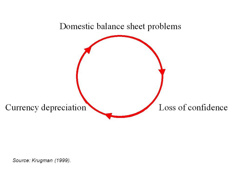 Source: Krugman (1999).