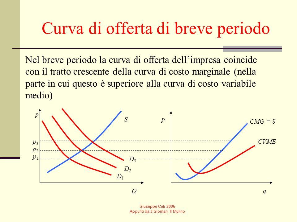 Giuseppe Celi 2006 Appunti da J.Sloman, Il Mulino Curva di offerta di breve periodo Nel breve periodo la curva di offerta dellimpresa coincide con il tratto crescente della curva di costo marginale (nella parte in cui questo è superiore alla curva di costo variabile medio) p p Qq D1D1 S CMG = S p1p1 D2D2 p3p3 p2p2 D3D3 CVME