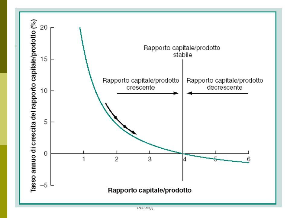 R.Capolupo appunti macro2 (grafici dal DeLong) 17