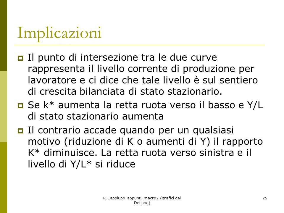 R.Capolupo appunti macro2 (grafici dal DeLong) 25 Implicazioni Il punto di intersezione tra le due curve rappresenta il livello corrente di produzione