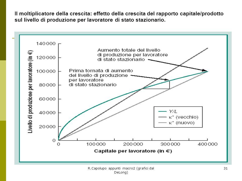 R.Capolupo appunti macro2 (grafici dal DeLong) 31 Il moltiplicatore della crescita: effetto della crescita del rapporto capitale/prodotto sul livello di produzione per lavoratore di stato stazionario.