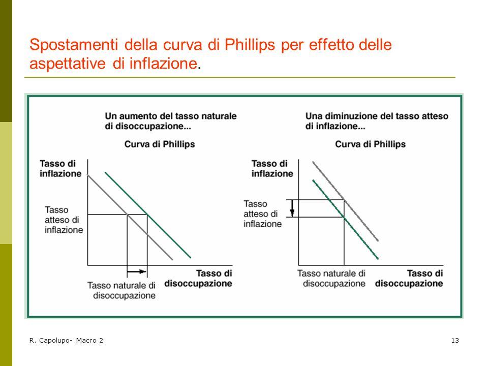 R. Capolupo- Macro 213 Spostamenti della curva di Phillips per effetto delle aspettative di inflazione.