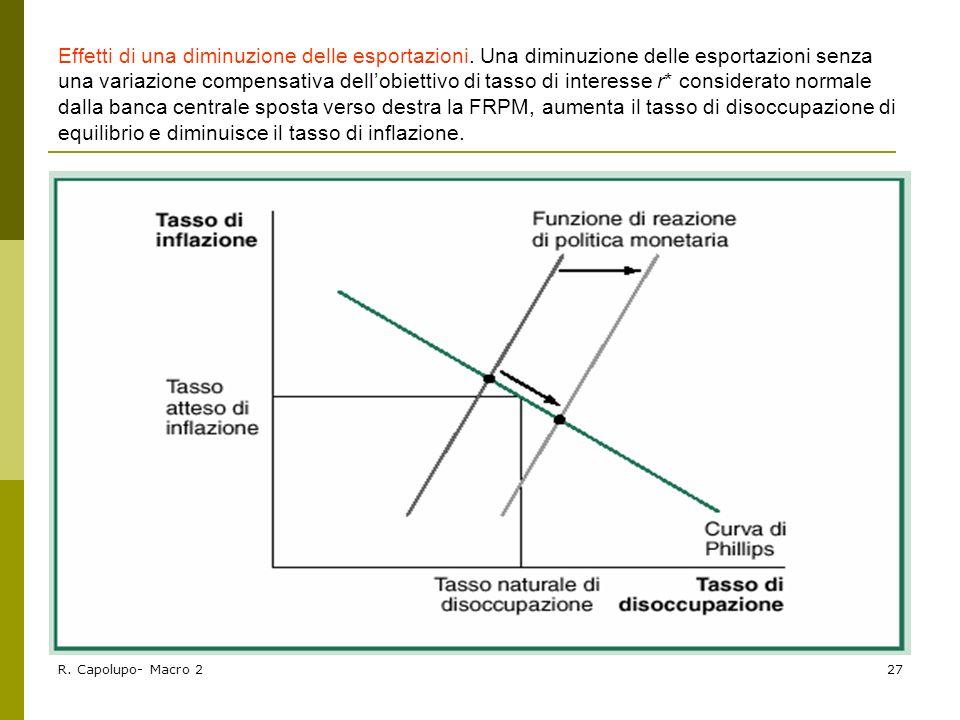 R.Capolupo- Macro 227 Effetti di una diminuzione delle esportazioni.