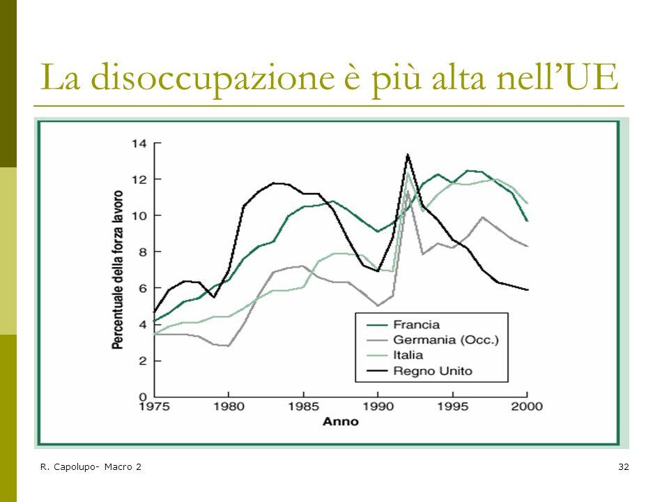 R. Capolupo- Macro 232 La disoccupazione è più alta nellUE