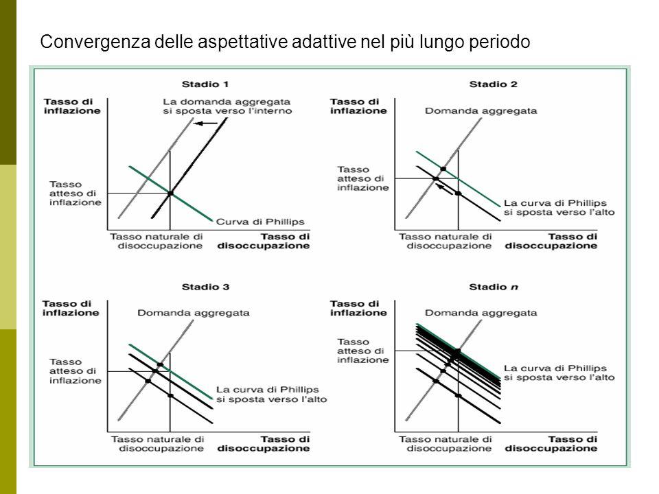 R. Capolupo- Macro 246 Convergenza delle aspettative adattive nel più lungo periodo